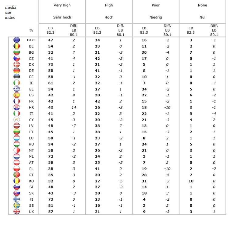eb82 media use index