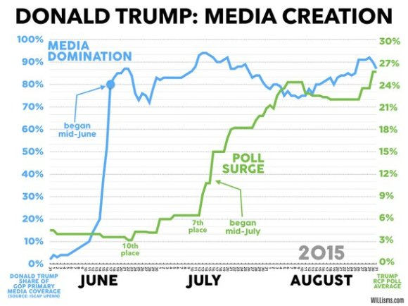 trump and media