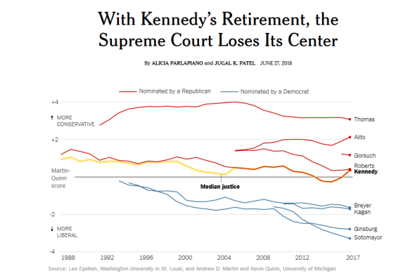 FireShot Capture 008 - With Kennedy_s Retirement, the Suprem_ - https___www.nytimes.com_interactiv