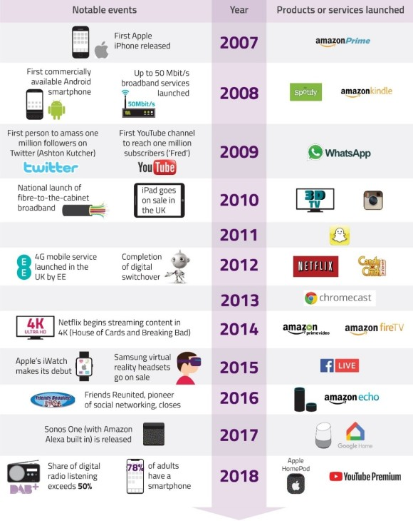 Decade-of-digital-change