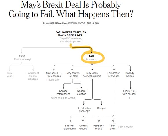 May_s_Brexit_Deal_Is_Probably_Going_to_Fail._What_Happens_Then_-_The_New_York_Times_-_2018-12-11_10.53.11