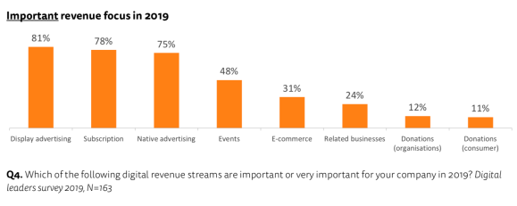 digital revenue streams 2019