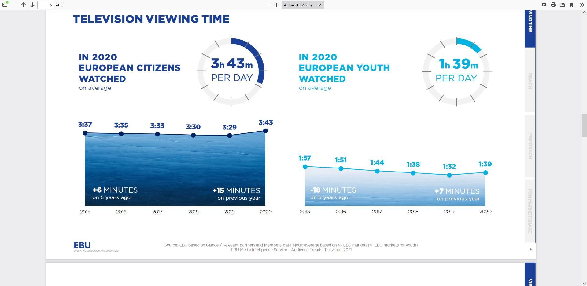 TV_Audience_Trends_-_EBU-MIS-TV_Audience_Trends_2021-public.pdf_-_2021-07-21_10.37.08